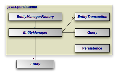 Primary Compenents of the JPA Architecture